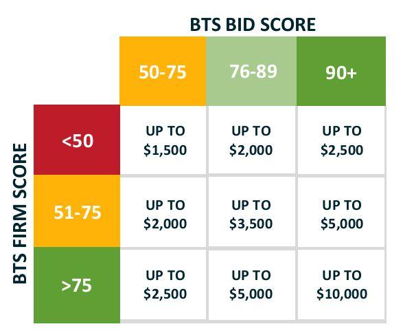 BTS Bid Score